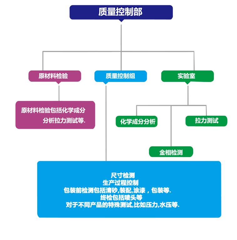 zhiliangjiance